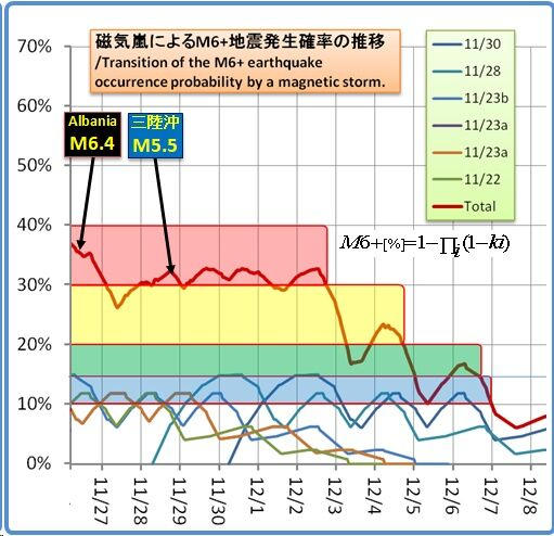 余震はいつまで続くのか?その1356磁気嵐スパイラル 73