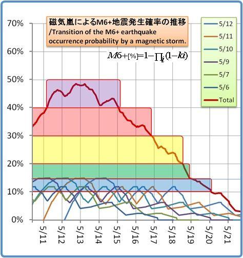 余震はいつまで続くのか?その1149(磁気嵐スパイラル4)