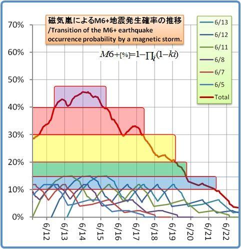 余震はいつまで続くのか?その865(磁気嵐スパイラル105)