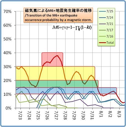余震はいつまで続くのか?その1172(磁気嵐スパイラル21)