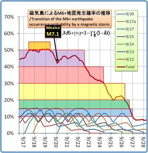 余震はいつまで続くのか?その1058(磁気嵐スパイラル49)