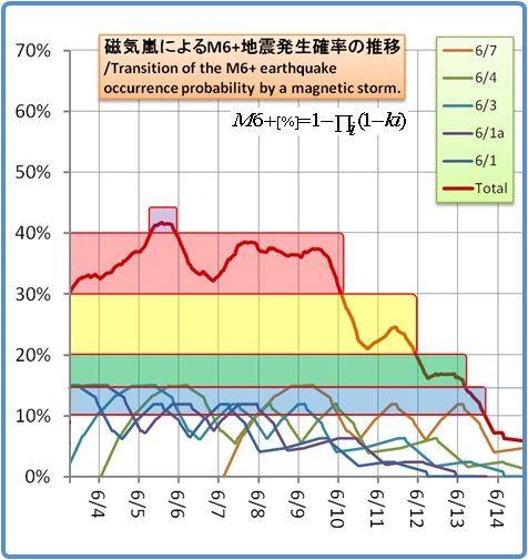 余震はいつまで続くのか?その1156(磁気嵐スパイラル5)