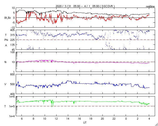 宇宙天気ニュース・気象庁地磁気観測所柿岡