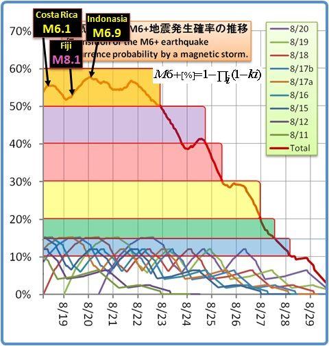 余震はいつまで続くのか?その1178(磁気嵐スパイラル6)