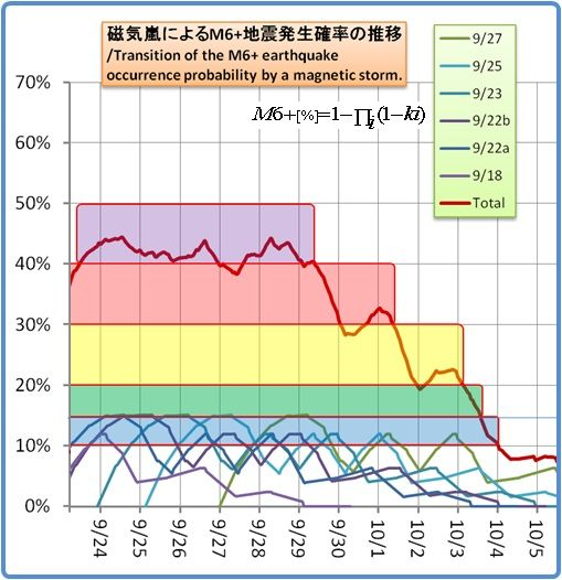 余震はいつまで続くのか?その1195(磁気嵐スパイラル23)
