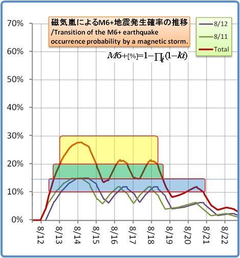 余震はいつまで続くのか?その1173(磁気嵐スパイラル1)