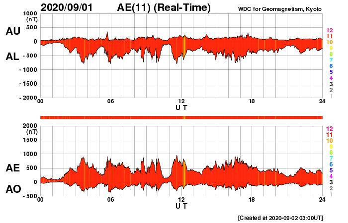 台風10号とAE指数
