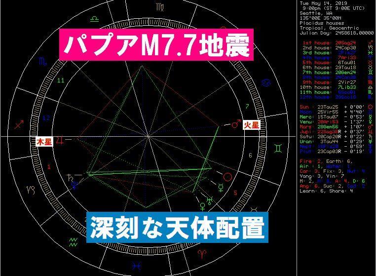 【地震予測】フッガービーツ氏「M6~M7の地震に注意」+パプアM7.7で「深刻」な天体配置ができていた