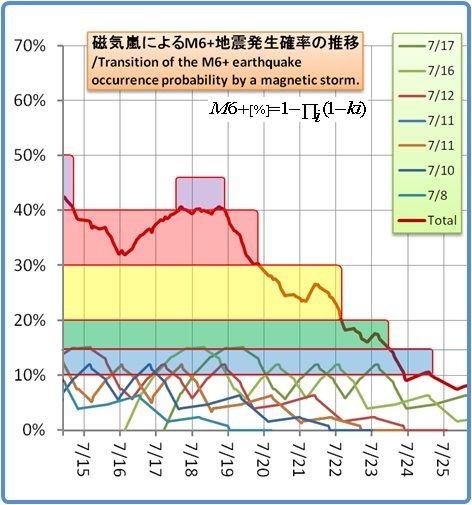 余震はいつまで続くのか?その1169(磁気嵐スパイラル18)