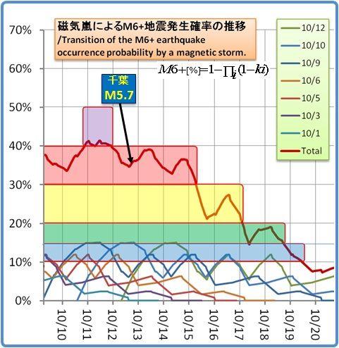 余震はいつまで続くのか?その1339磁気嵐スパイラル 56