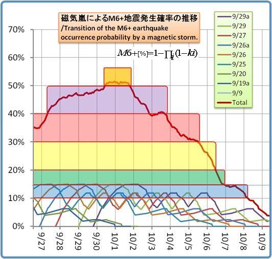 余震はいつまで続くのか?その913(磁気嵐スパイラル153)