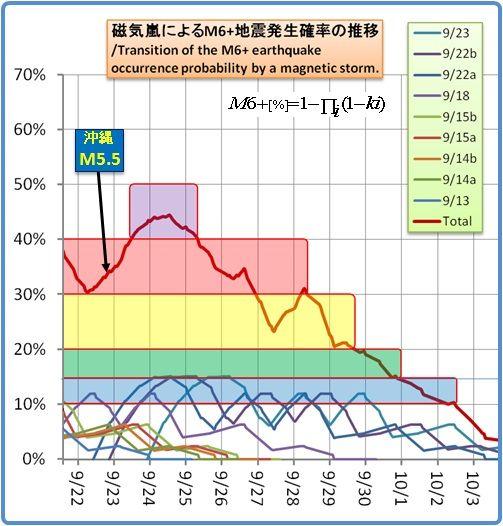 余震はいつまで続くのか?その1193(磁気嵐スパイラル21)