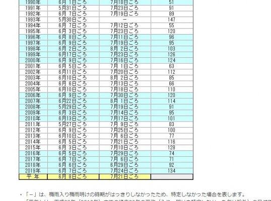 【梅雨前線】今年は「梅雨」が長すぎだろ…ずっと雨じゃん
