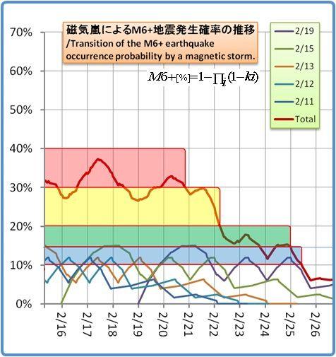 余震はいつまで続くのか?その1124(磁気嵐スパイラル6)