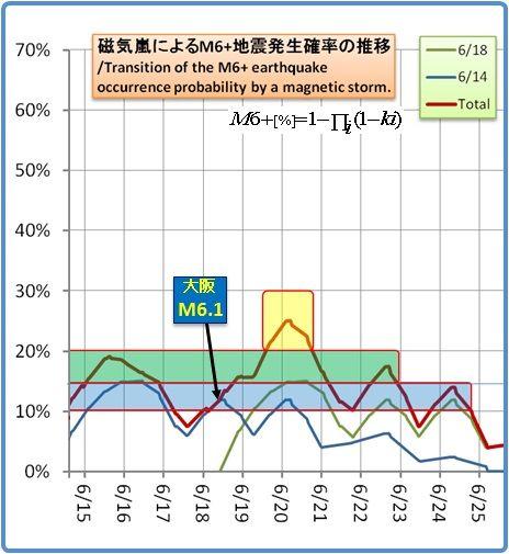 余震はいつまで続くのか?その1158(磁気嵐スパイラル7)