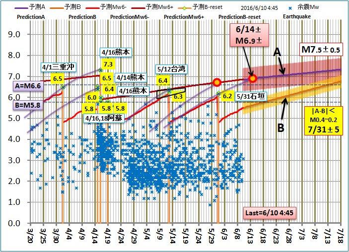 危険、国内の付近での大地震の発震が近い、データが揃う
