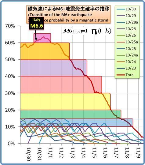 余震はいつまで続くのか?その934(磁気嵐スパイラル174)
