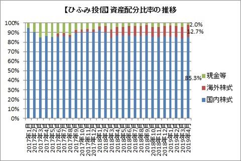 資産配分比率推移(2019年4月)