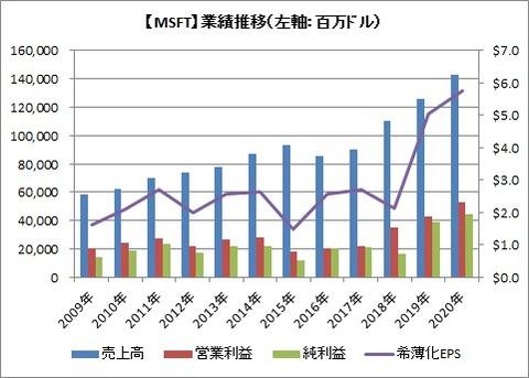 【MSFT】業績推移