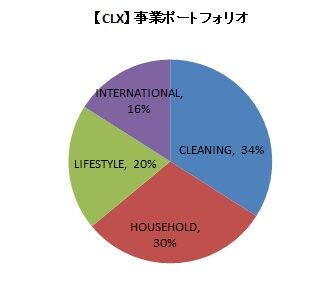【CLX】事業ポートフォリオ