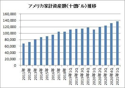 家計資産推移