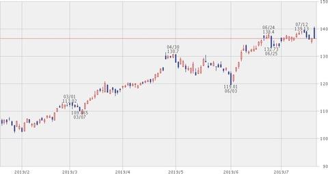 【MSFT】株価チャート 2019年7月19日