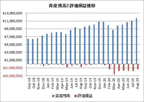 2020年8月末資産額と評価損益推移