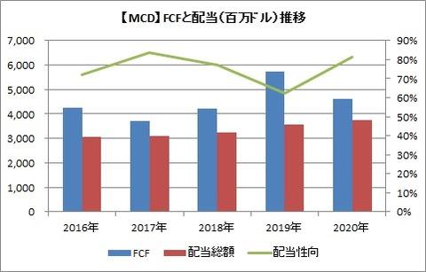 【MCD】FCFと配当推移