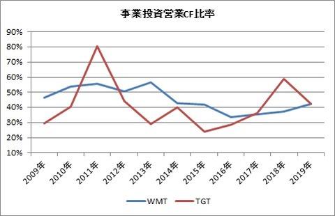 事業投資営業CF比率