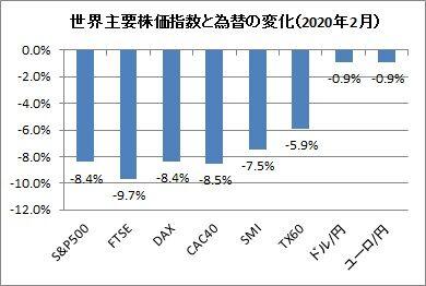 主要株価指数と為替変化(2020年2月)