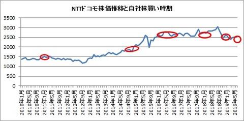 株価と自社株買い時期