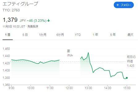 株価 2019年11月8日
