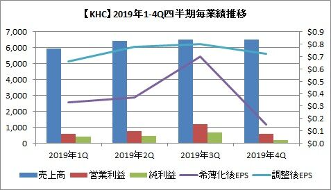 【KHC】2019年四半期毎業績推移