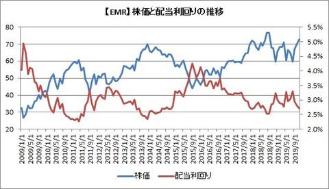 【EMR】株価と配当利回りの推移