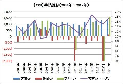 CF 2003~2019