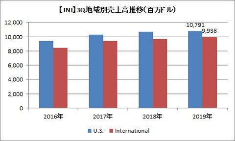 【JNJ】3Q地域別売上高推移