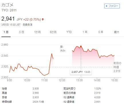 株価 カゴメ
