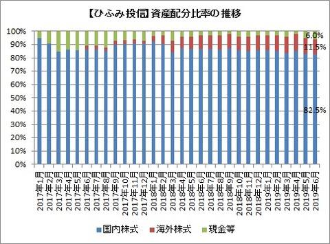 資産配分比率推移(2019年6月)