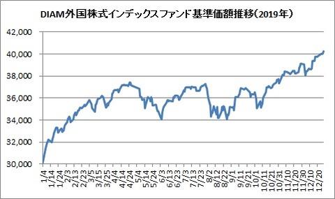 DIAM外国株式インデックス基準価額(2019年)