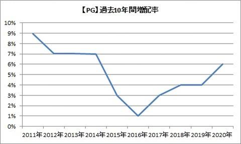 【PG】増配率推移