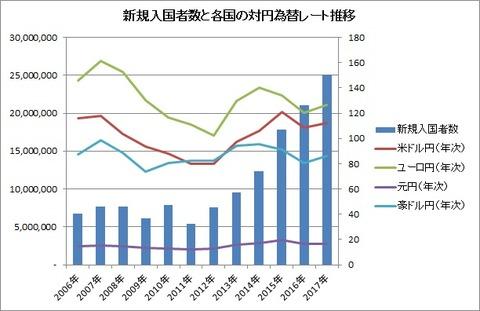 新規入国者数と対円為替レートの推移