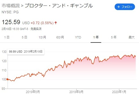 株価チャート(2020年2月19日)