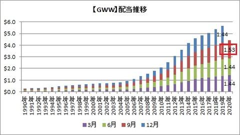 【GWW】配当推移