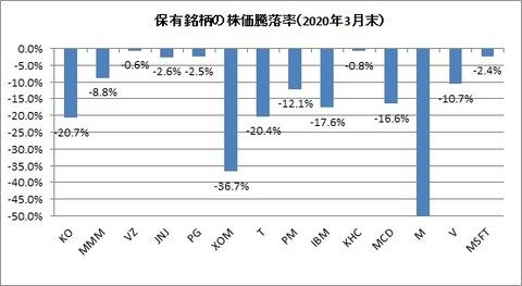 2020年3月末保有銘柄株価騰落率