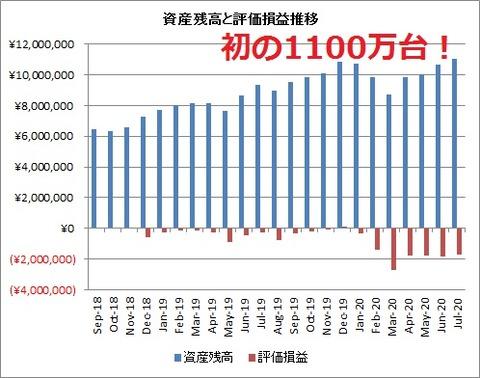 2020年7月【中間】資産と評価損益推移