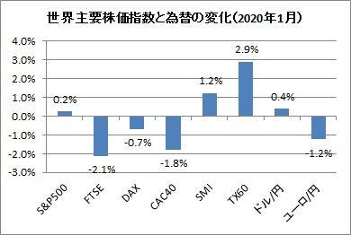 主要株価指数と為替変化(2020年1月)