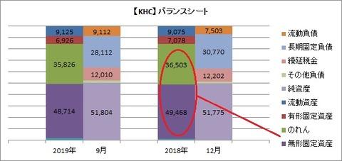 【KHC】バランスシート(2019年9月)