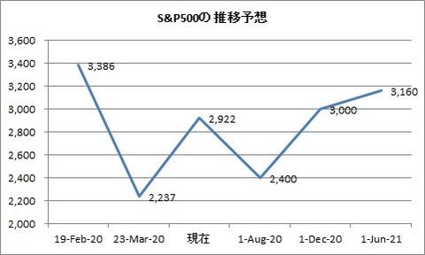 S&P市場予想