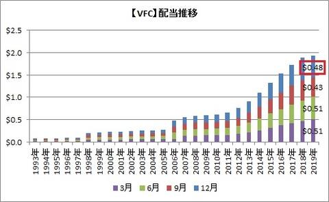 【VFC】配当推移