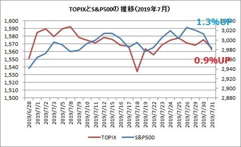 TOPIXとS&P500 2019年7月